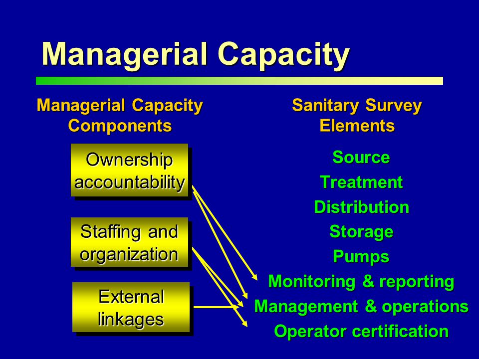 Managerial Capacity SourceTreatmentDistributionStoragePumps Monitoring & reporting Management & operations Operator certification Managerial Capacity Components Sanitary Survey Elements OwnershipaccountabilityOwnershipaccountability Staffing and organization ExternallinkagesExternallinkages