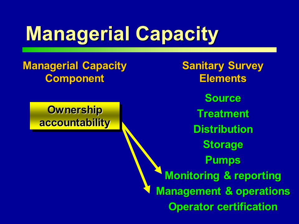 Managerial Capacity Managerial Capacity Component Sanitary Survey Elements SourceTreatmentDistributionStoragePumps Monitoring & reporting Management & operations Operator certification Ownership accountability