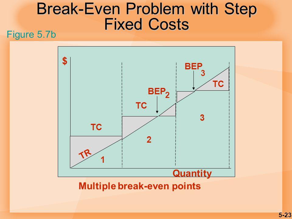 5-23 Break-Even Problem with Step Fixed Costs $ TC BEP 2 3 TR Quantity 1 2 3 Multiple break-even points Figure 5.7b