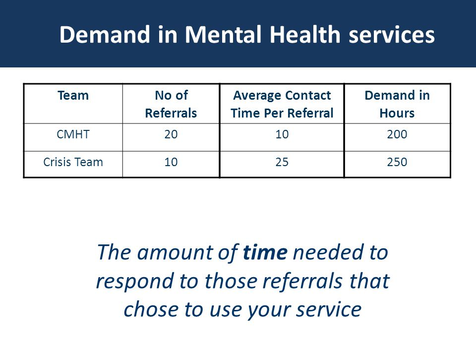 TeamNo of Referrals CMHT20 Crisis Team10 Average Contact Time Per Referral Demand in Hours Demand in Mental Health services The amount of time needed to respond to those referrals that chose to use your service