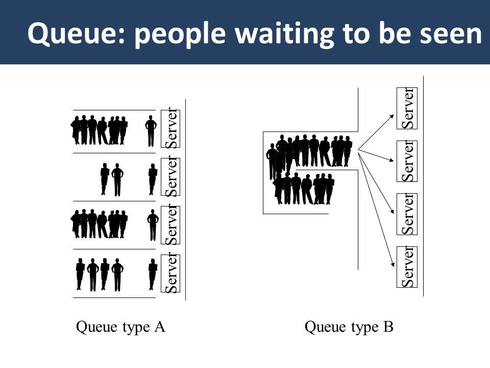 Server Queue type AQueue type B Queue: people waiting to be seen