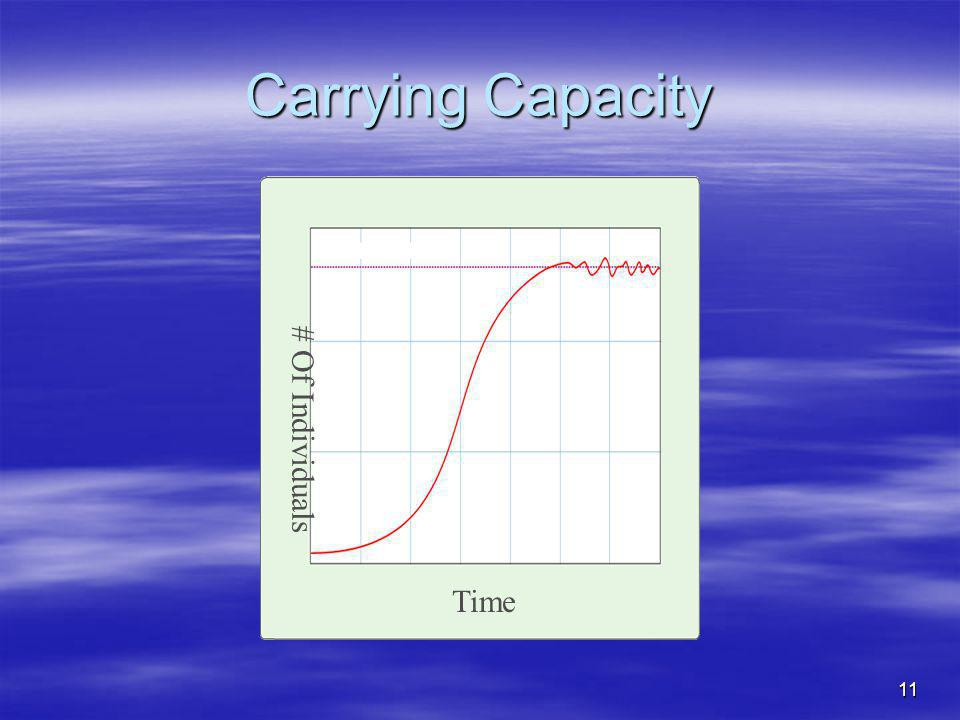 11 Carrying Capacity Time # Of Individuals