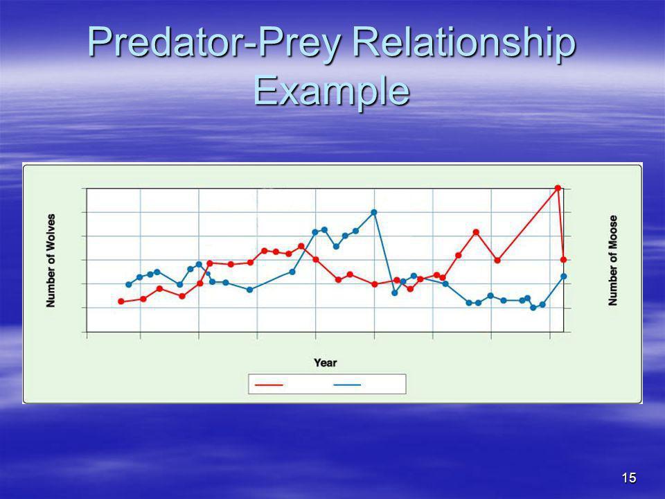 15 Predator-Prey Relationship Example MooseWolves