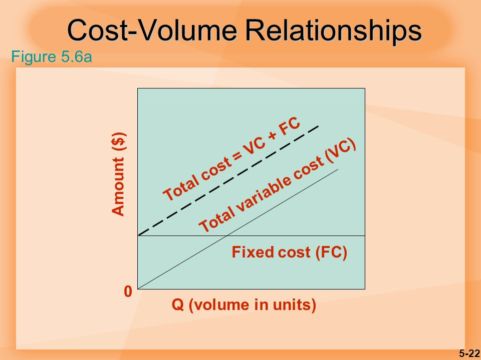5-22 Cost-Volume Relationships Amount ($) 0 Q (volume in units) Total cost = VC + FC Total variable cost (VC) Fixed cost (FC) Figure 5.6a