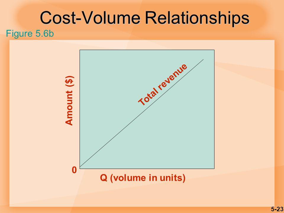 5-23 Cost-Volume Relationships Amount ($) Q (volume in units) 0 Total revenue Figure 5.6b