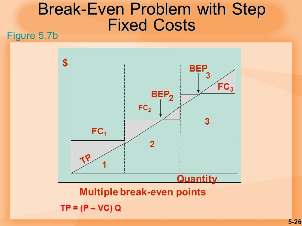 5-26 Break-Even Problem with Step Fixed Costs $ FC 1 FC 2 FC 3 BEP 2 3 TP Quantity 1 2 3 Multiple break-even points Figure 5.7b TP = (P – VC) Q