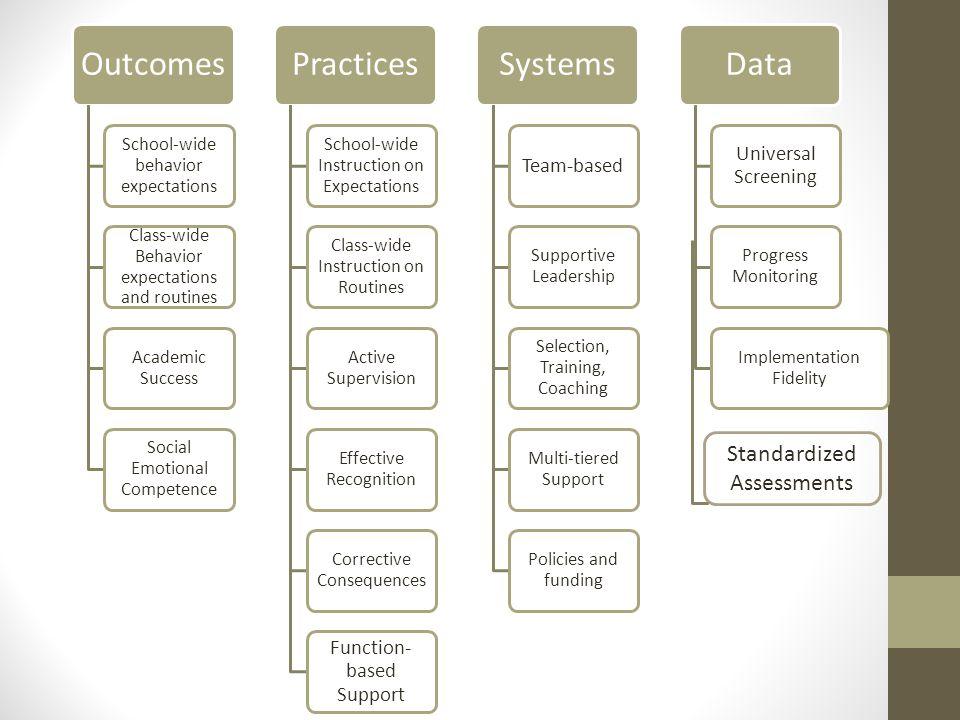Standardized Assessments