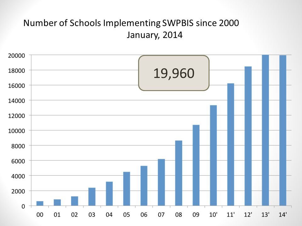 Number of Schools Implementing SWPBIS since 2000 January, 2014 19,960