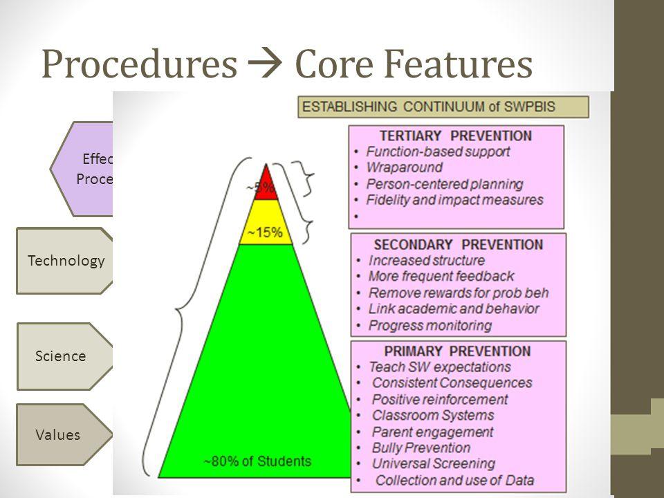 Procedures Core Features Valued Outcomes Core Features Effective Procedure Values Science Technology Cultural/ Contextual Fit