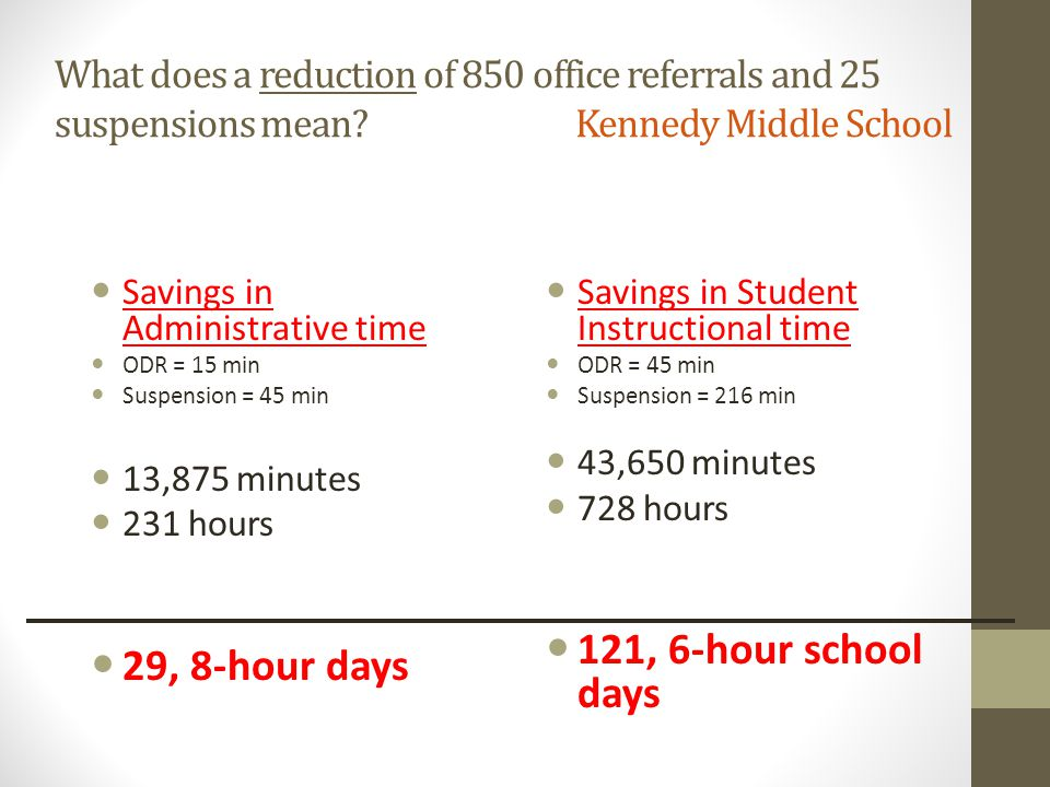 What does a reduction of 850 office referrals and 25 suspensions mean? Kennedy Middle School Savings in Administrative time ODR = 15 min Suspension =