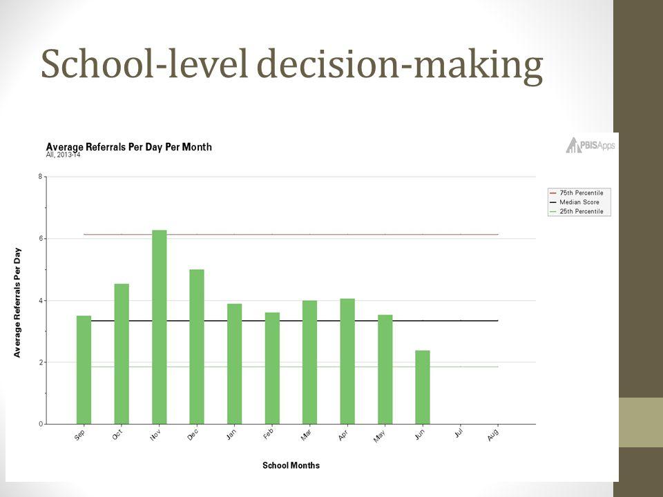 School-level decision-making