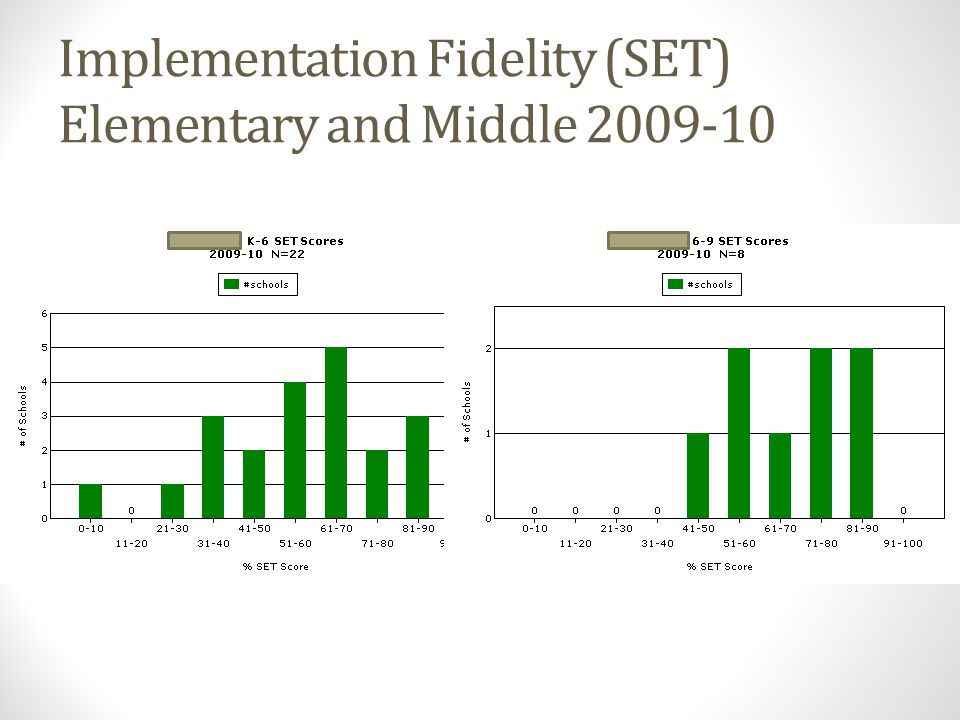 Implementation Fidelity (SET) Elementary and Middle 2009-10
