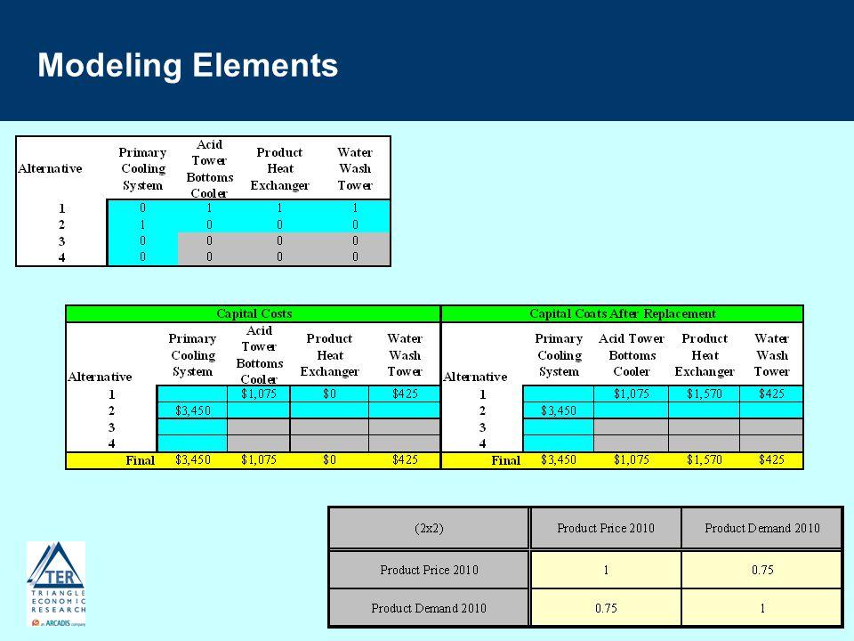 Modeling Elements