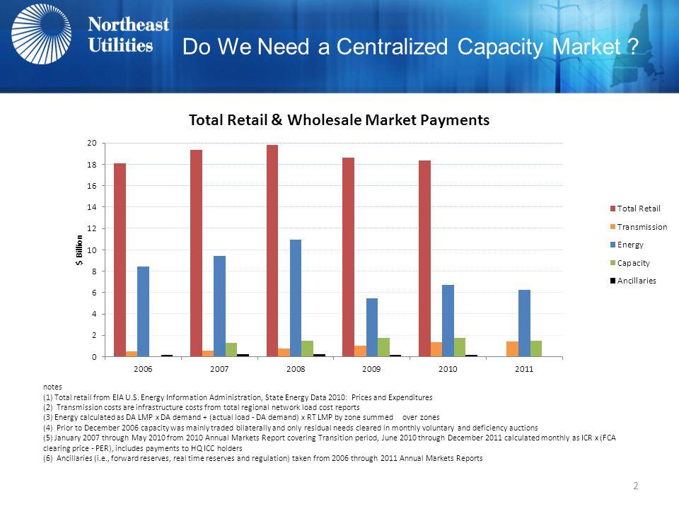 Do We Need a Centralized Capacity Market 2