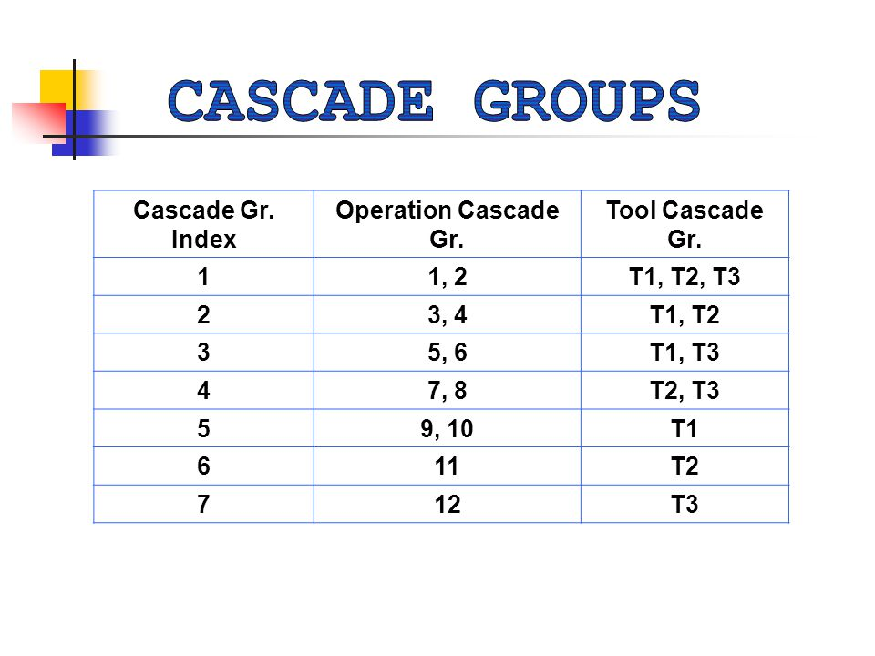 Cascade Gr. Index Operation Cascade Gr. Tool Cascade Gr.