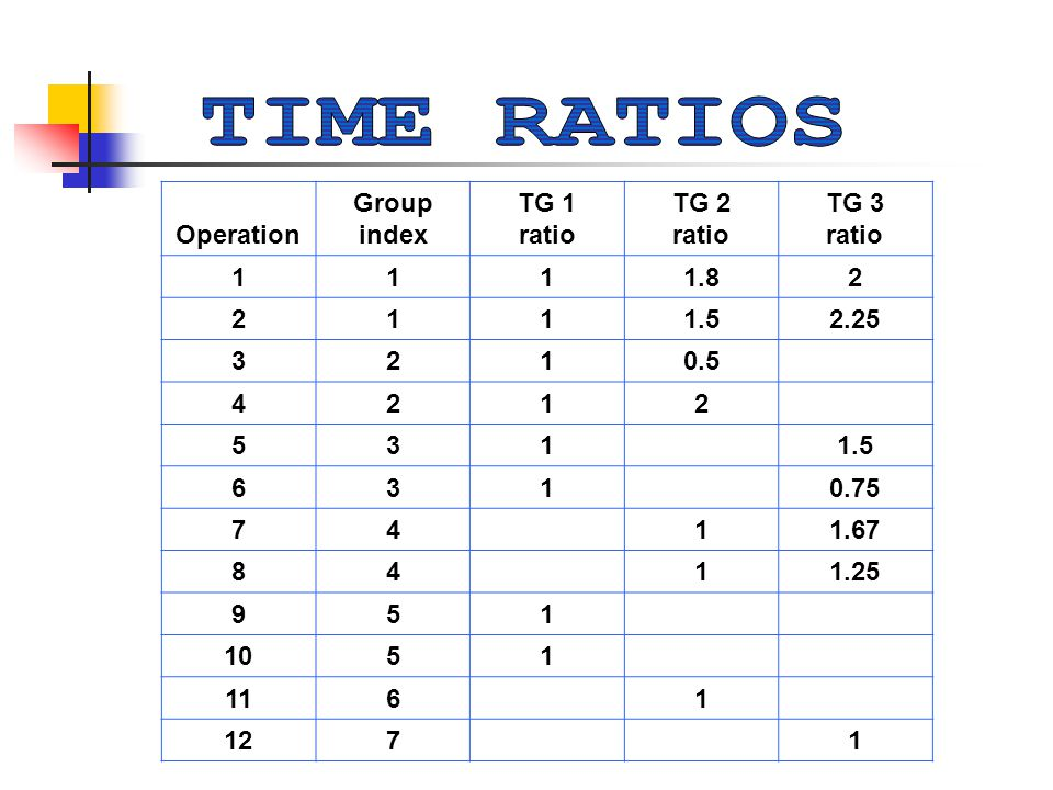 Operation Group index TG 1 ratio TG 2 ratio TG 3 ratio