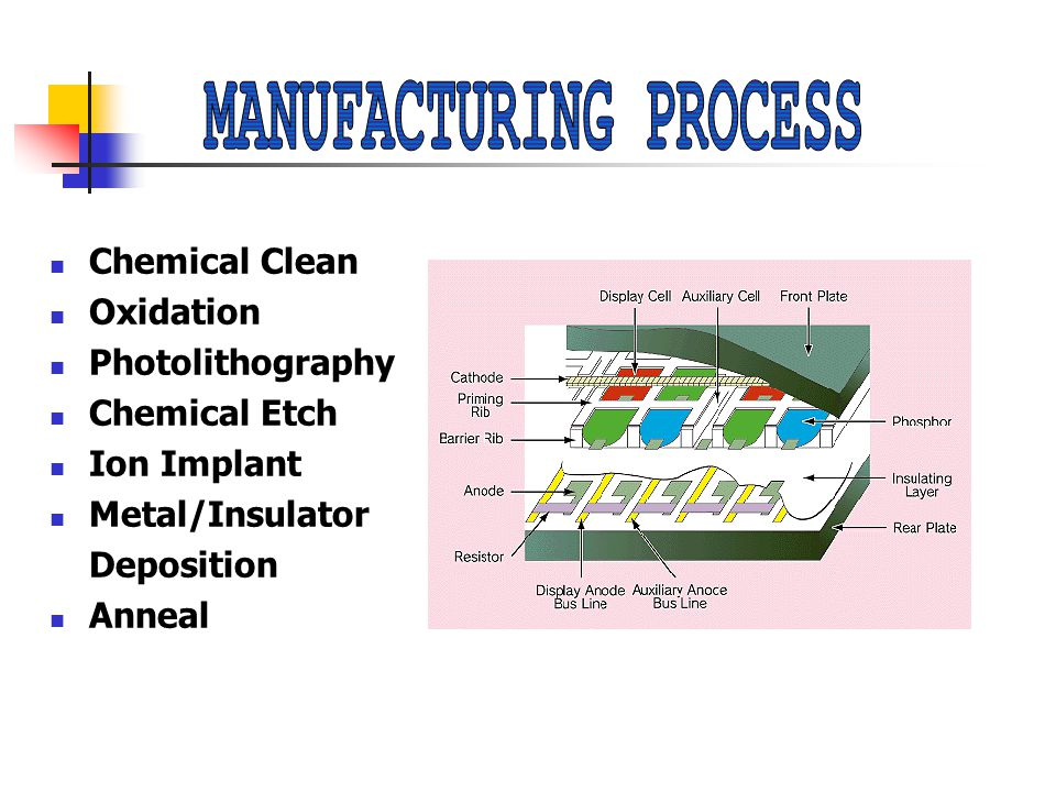 Chemical Clean Oxidation Photolithography Chemical Etch Ion Implant Metal/Insulator Deposition Anneal