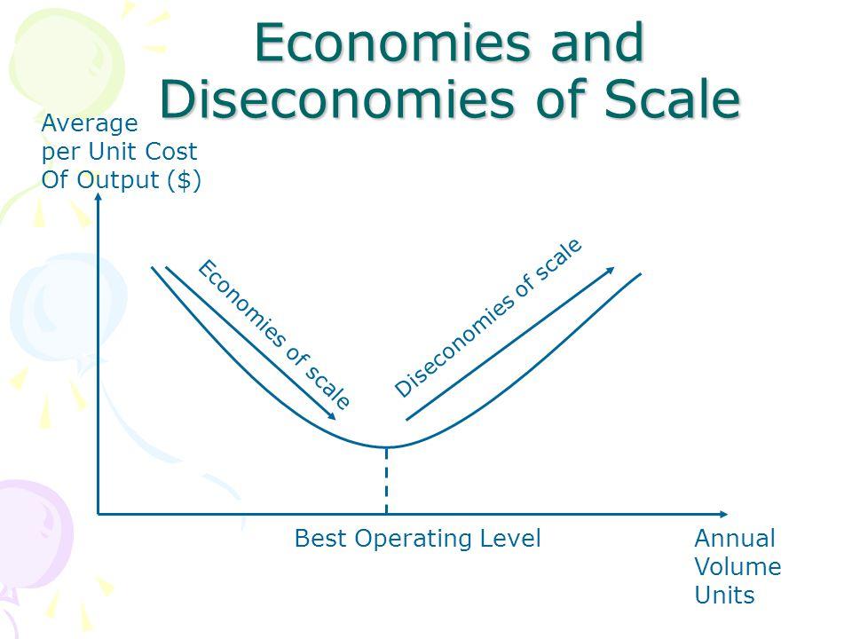 Economies and Diseconomies of Scale Average per Unit Cost Of Output ($) Economies of scale Diseconomies of scale Best Operating LevelAnnual Volume Uni