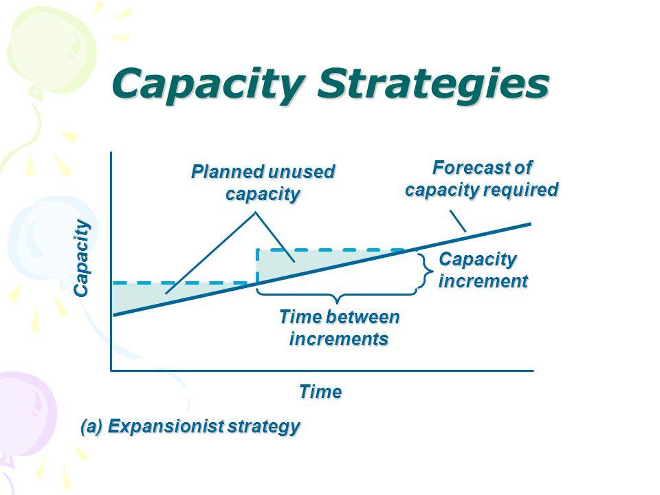 Planned unused capacity Capacity Strategies Time Capacity Forecast of capacity required Time between increments Capacity increment (a) Expansionist st