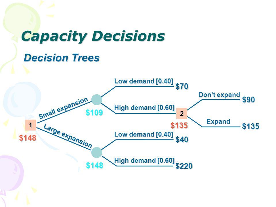 Capacity Decisions Decision Trees Low demand [0.40] $70 $220 $40 $148 $109 $148 High demand [0.60] $135 Dont expand Expand $135 $90 1 2 Small expansio
