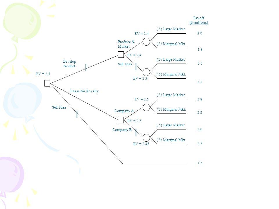 Develop Product Sell Idea 3.0 1.8 2.5 2.1 2.8 2.2 2.6 2.3 EV = 2.5 || 1.5 (.5) Large Market (.5) Marginal Mkt. EV = 2.5 (.5) Large Market (.5) Margina