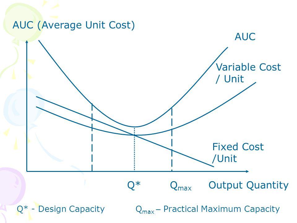 Q*Q max AUC (Average Unit Cost) Output Quantity AUC Variable Cost / Unit Fixed Cost /Unit Q* - Design CapacityQ max – Practical Maximum Capacity