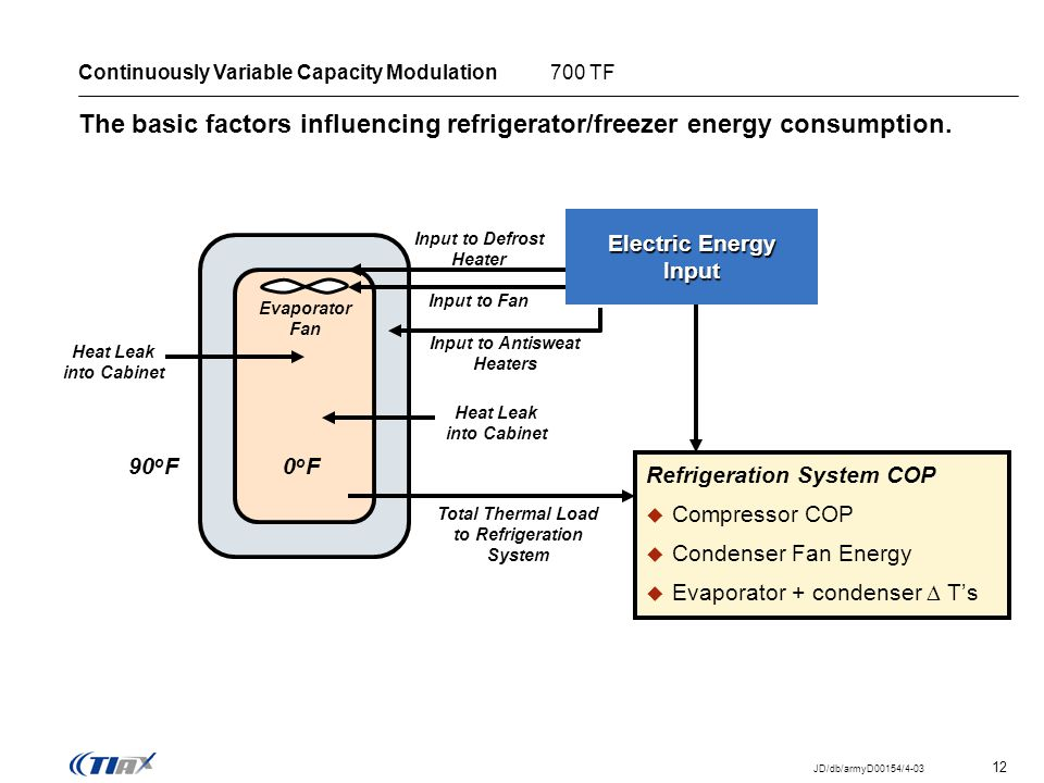 12 JD/db/armyD00154/4-03 The basic factors influencing refrigerator/freezer energy consumption. Continuously Variable Capacity Modulation 700 TF Evapo