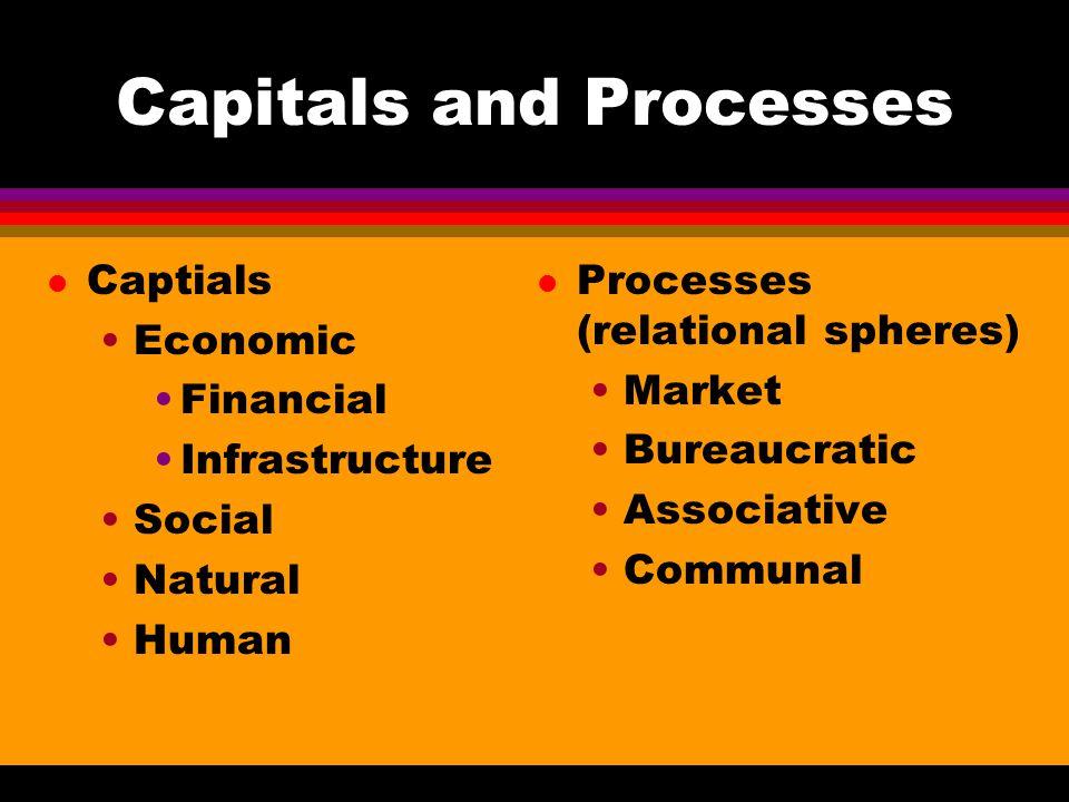 Capitals and Processes l Captials Economic Financial Infrastructure Social Natural Human l Processes (relational spheres) Market Bureaucratic Associat