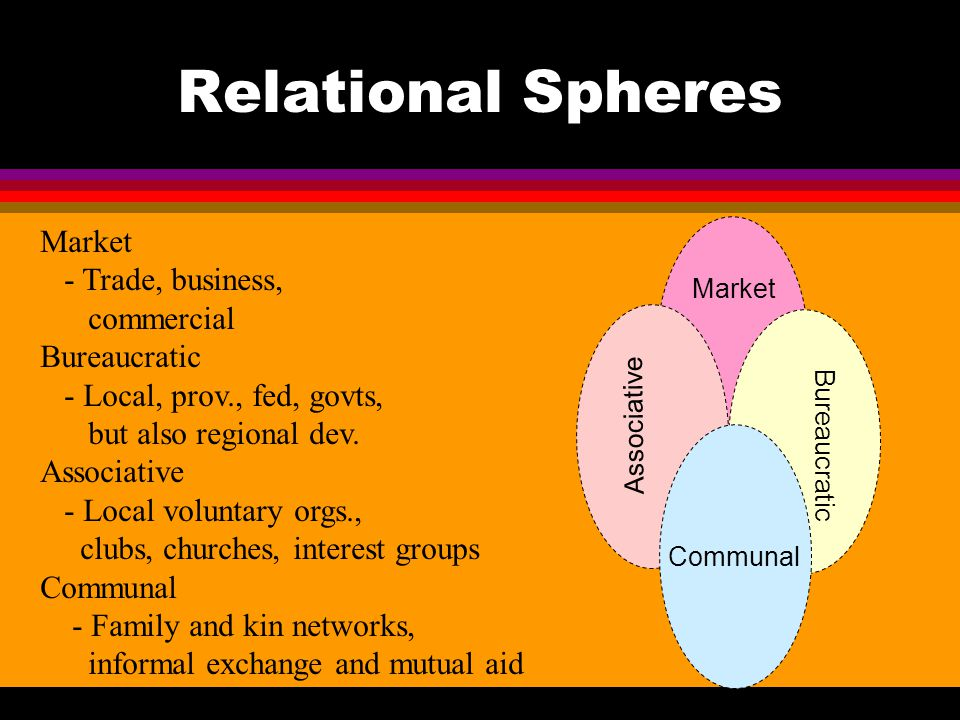 Relational Spheres Market Communal Associative Bureaucratic Communal Market - Trade, business, commercial Bureaucratic - Local, prov., fed, govts, but also regional dev.