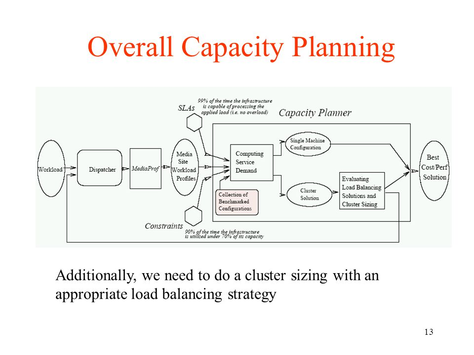 13 Overall Capacity Planning Additionally, we need to do a cluster sizing with an appropriate load balancing strategy