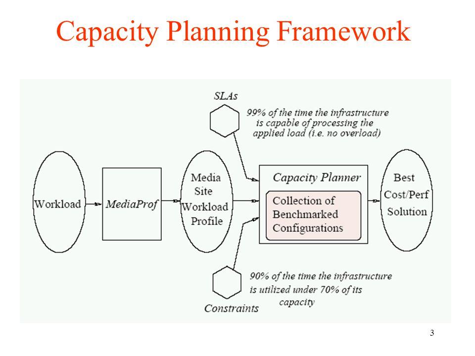 3 Capacity Planning Framework