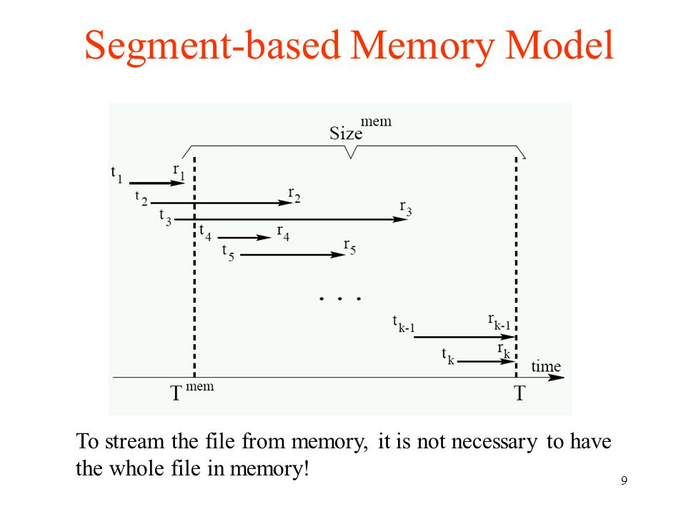 9 Segment-based Memory Model To stream the file from memory, it is not necessary to have the whole file in memory!