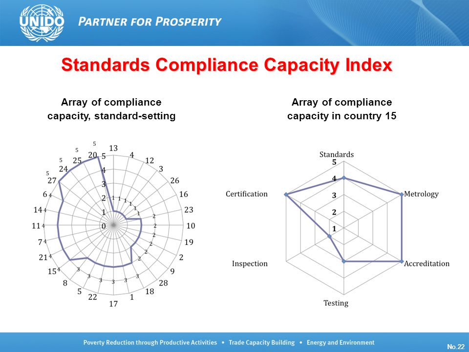 UNIDO/TCB/LG/140910/ISO Oslo No.22 Standards Compliance Capacity Index Array of compliance capacity, standard-setting Array of compliance capacity in country 15 No.22
