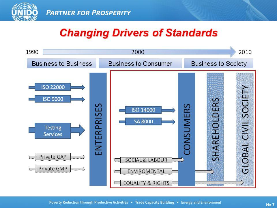 UNIDO/TCB/LG/140910/ISO Oslo No.7 Changing Drivers of Standards No.7 ISO 14000 SA 8000