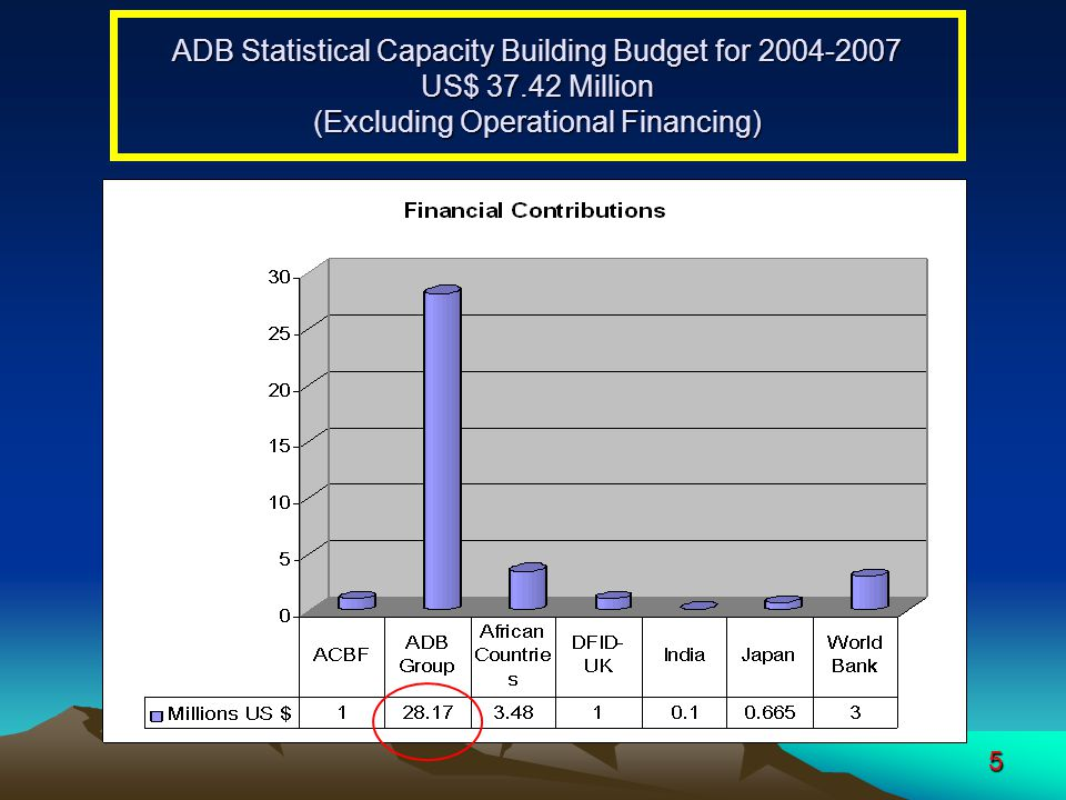 5 ADB Statistical Capacity Building Budget for 2004-2007 US$ 37.42 Million (Excluding Operational Financing)