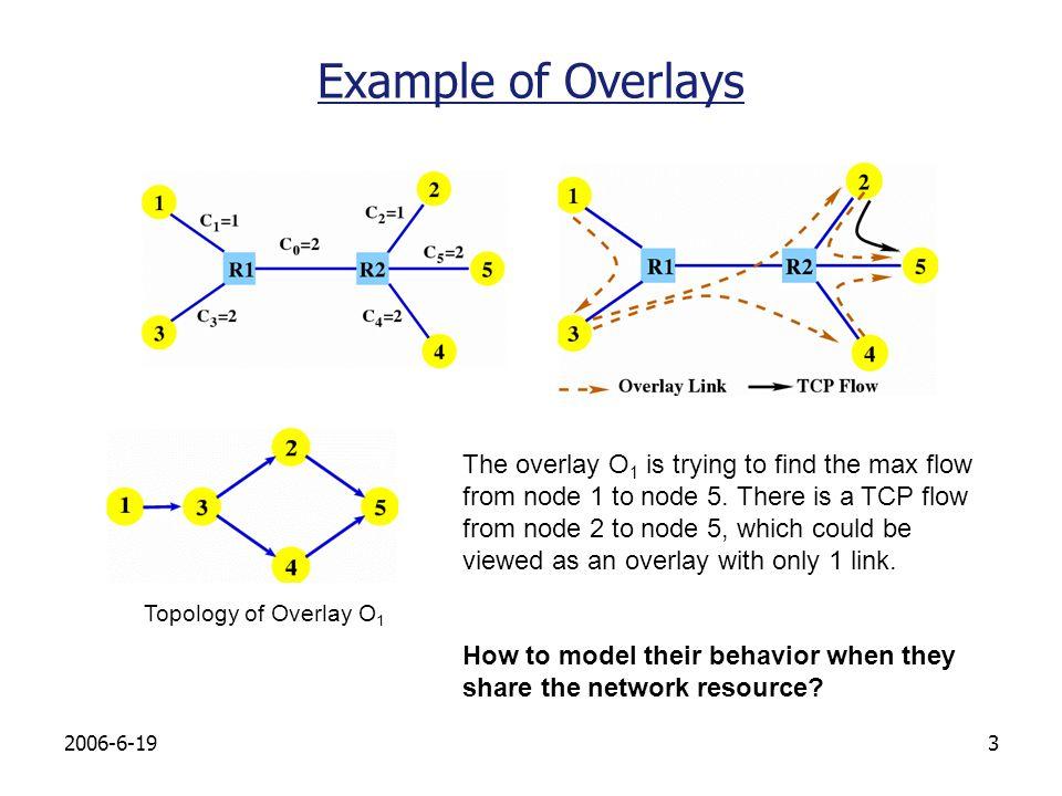2006-6-1914 Evaluation: Convergence Simulation setup: BRITE topology generator.