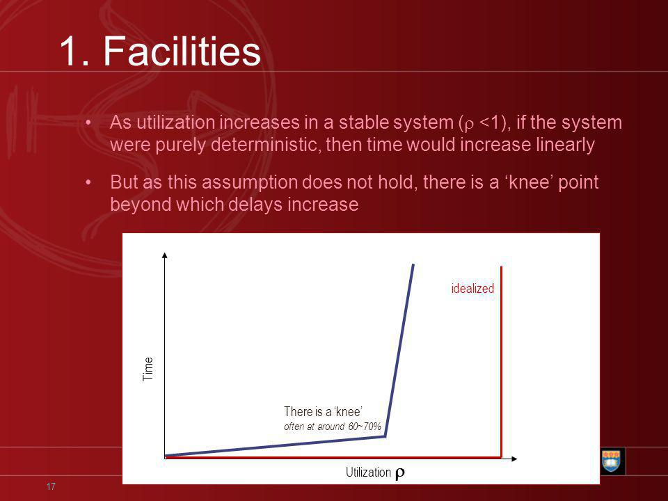 17 1. Facilities Utilization Time There is a knee often at around 60~70% As utilization increases in a stable system ( <1), if the system were purely