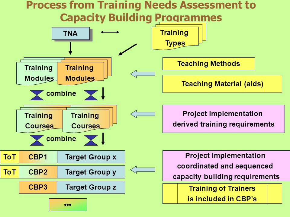 Process from Training Needs Assessment to Capacity Building Programmes TNA Training Types Training Modules Training Modules Training Courses Training Courses CBP3Target Group z CBP1Target Group x CBP2Target Group y ToT Teaching Methods Teaching Material (aids) Project Implementation derived training requirements Project Implementation coordinated and sequenced capacity building requirements Training of Trainers is included in CBPs combine