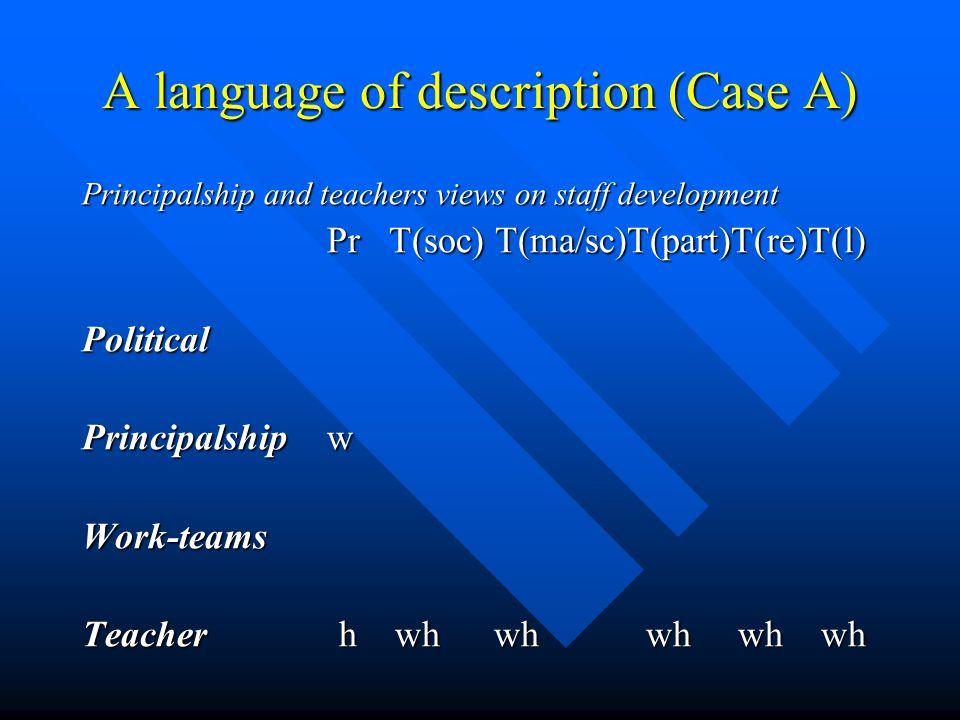 A language of description (Case A) Principalship and teachers views on staff development Pr T(soc) T(ma/sc)T(part)T(re)T(l) Pr T(soc) T(ma/sc)T(part)T(re)T(l) Political Principalship w Work-teams Teacher h wh wh wh wh wh