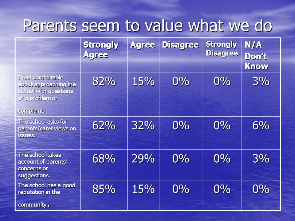 Parents seem to value what we do Strongly Agree AgreeDisagree Strongly Disagree N/A Dont Know I feel comfortable about approaching the school with questions or a problem or complaint.