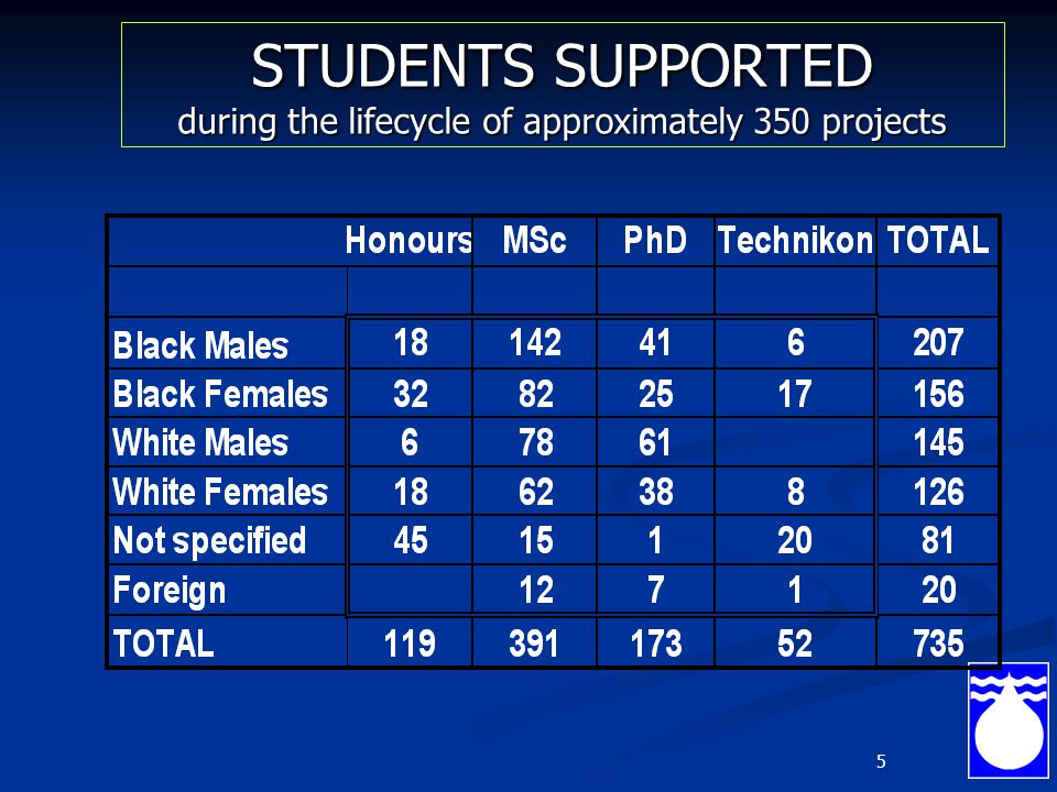 5 STUDENTS SUPPORTED during the lifecycle of approximately 350 projects