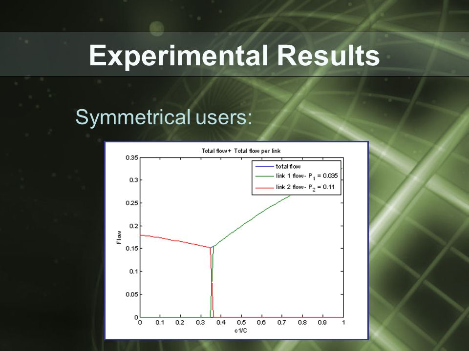 Experimental Results Symmetrical users:
