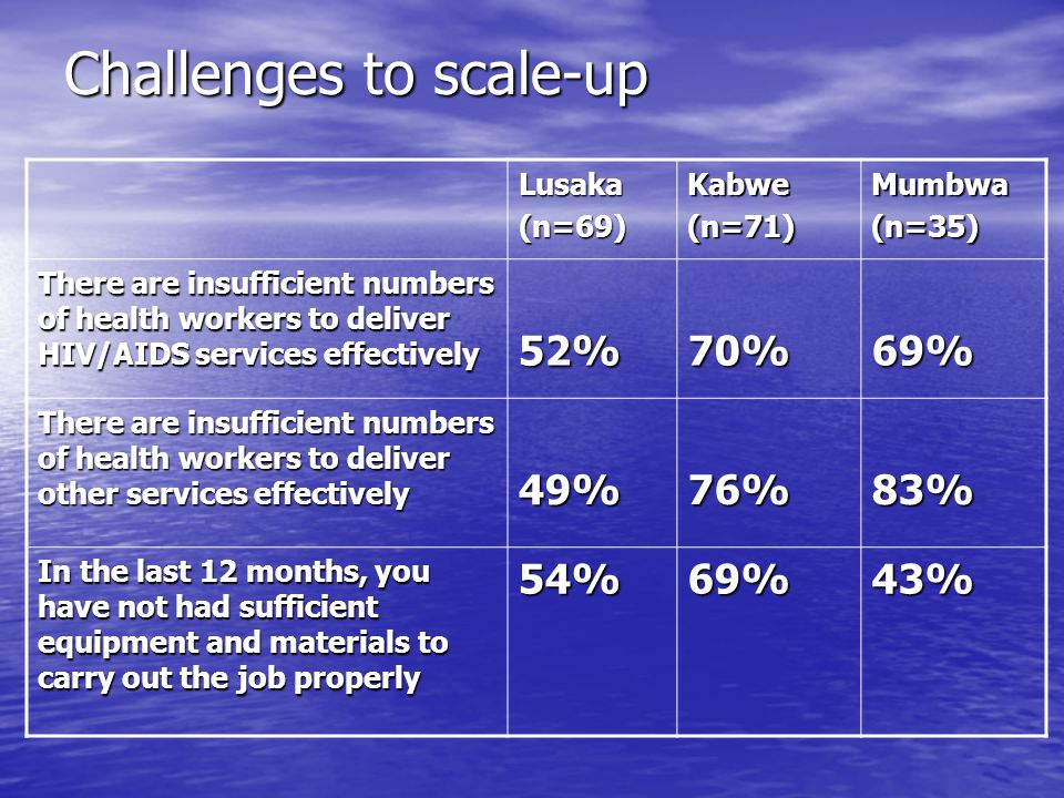 Challenges to scale-up Lusaka(n=69)Kabwe(n=71)Mumbwa(n=35) There are insufficient numbers of health workers to deliver HIV/AIDS services effectively 5