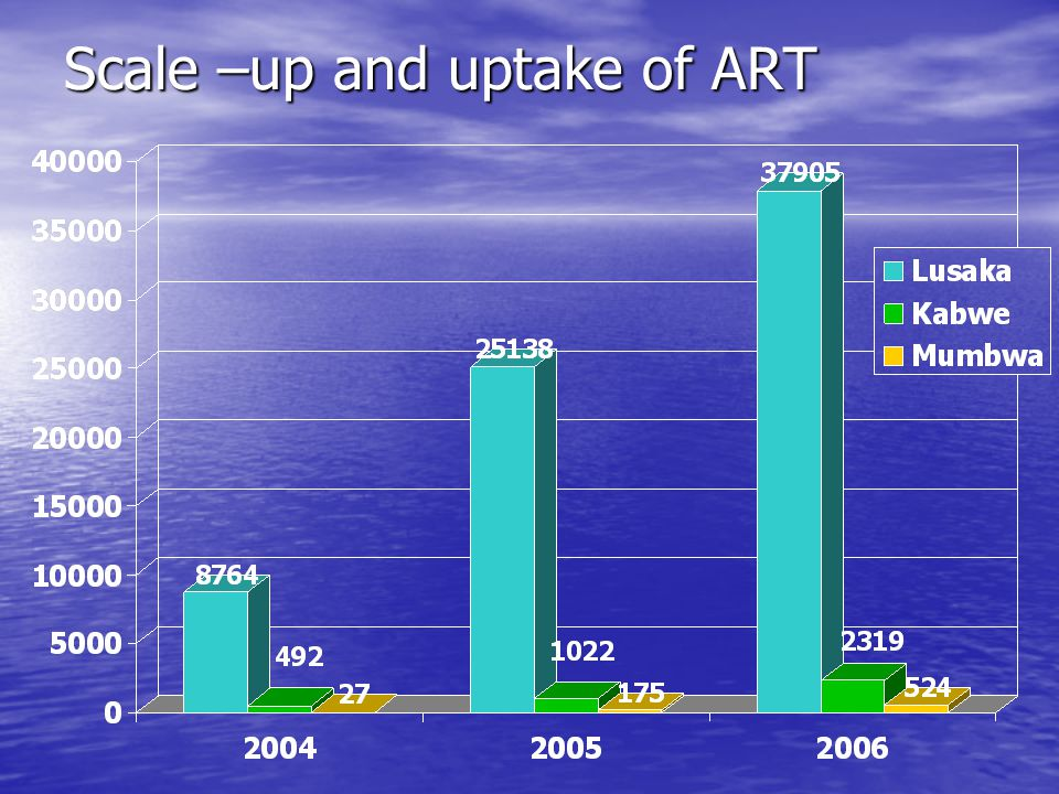 Scale –up and uptake of ART