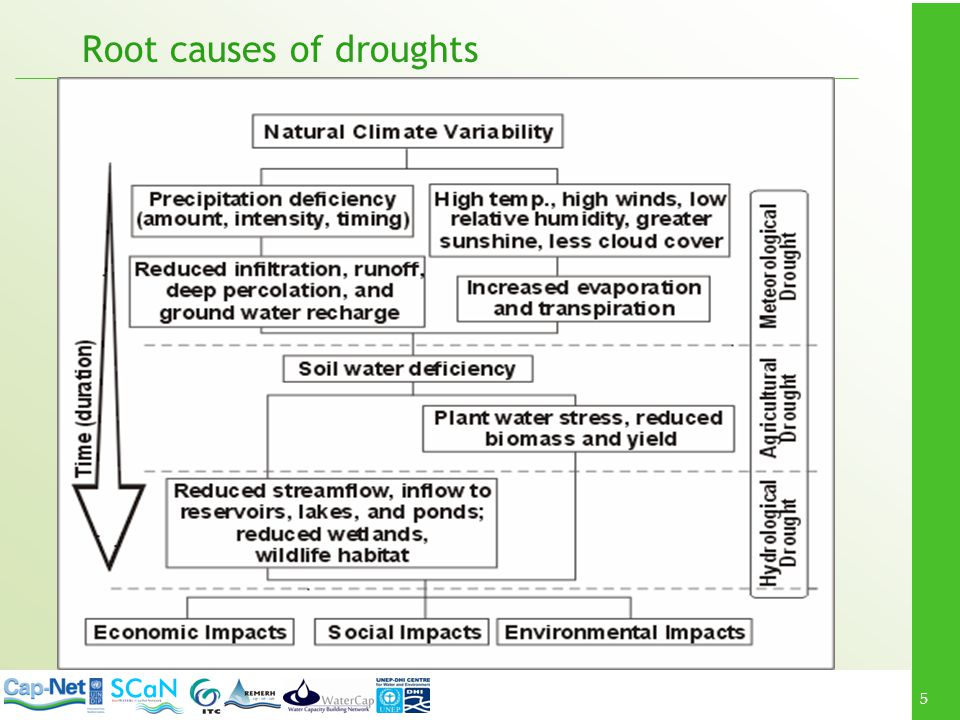 5 Root causes of droughts