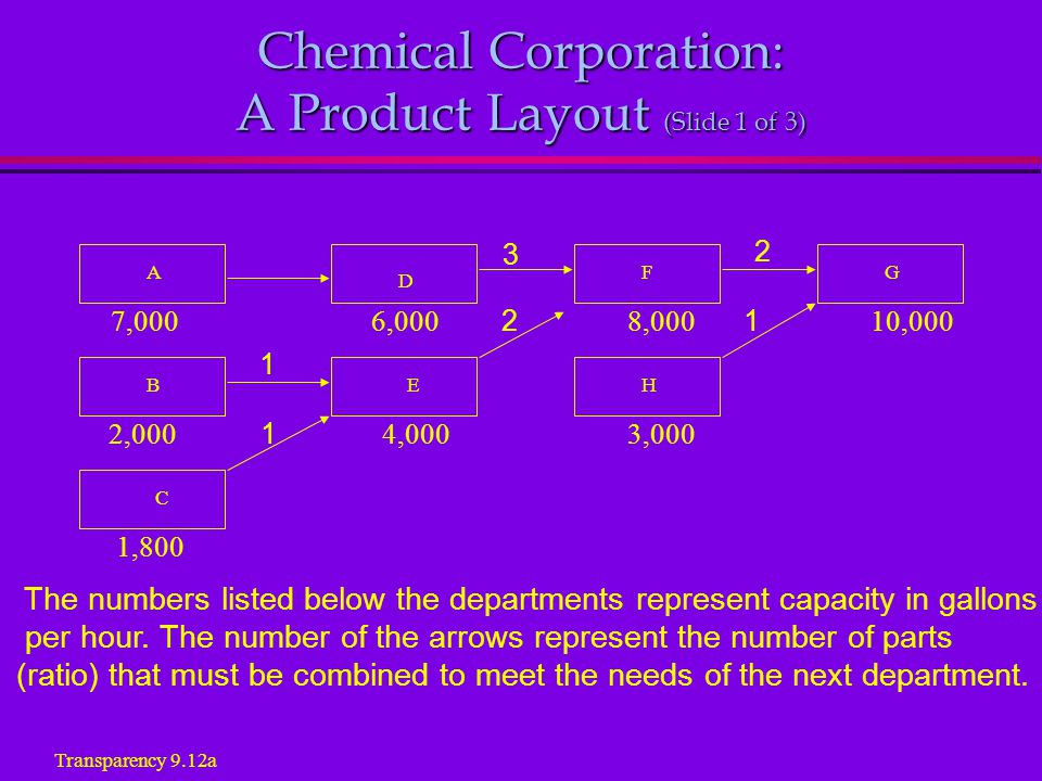 7,000 6,000 2 8,000 1 10,000 2,000 1 4,000 3,000 Chemical Corporation: A Product Layout (Slide 1 of 3) The numbers listed below the departments represent capacity in gallons per hour.