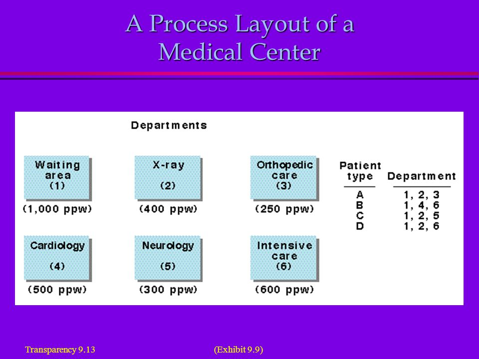 A Process Layout of a Medical Center (Exhibit 9.9) Transparency 9.13