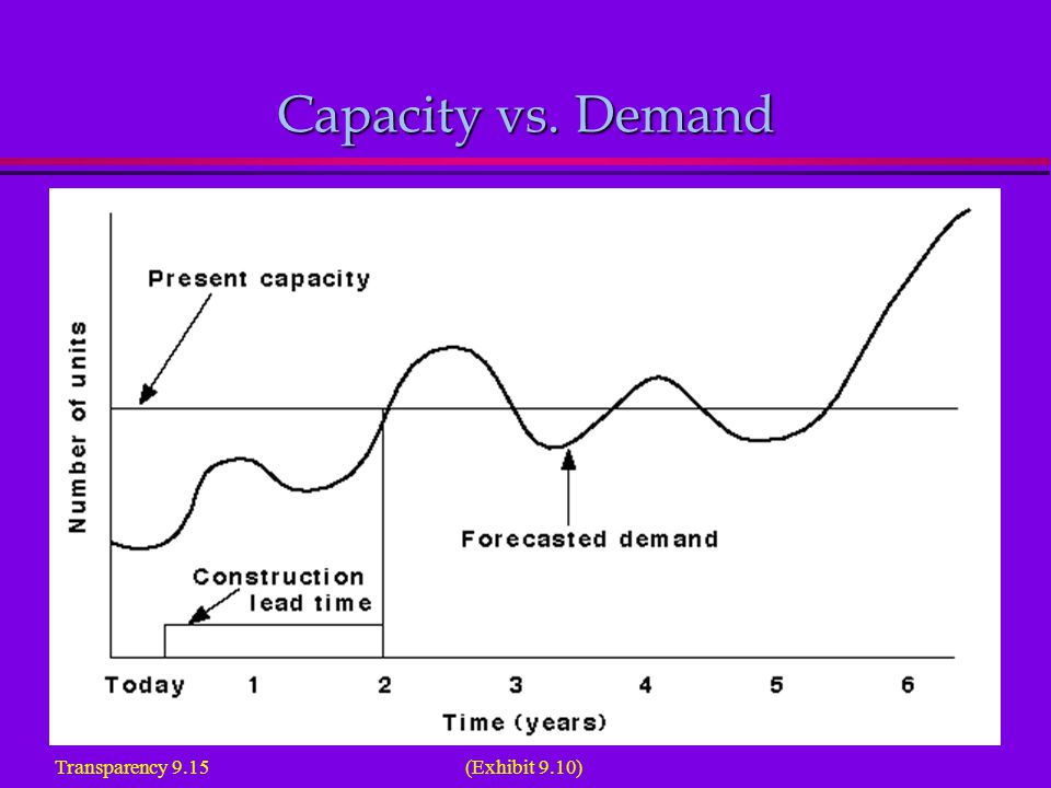 Capacity vs. Demand Transparency 9.15 (Exhibit 9.10)