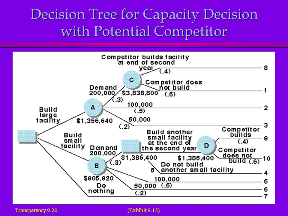 Decision Tree for Capacity Decision with Potential Competitor Transparency 9.20 (Exhibit 9.15)
