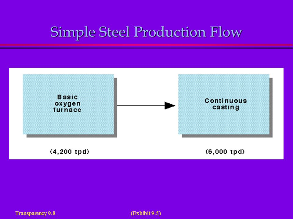 Steel Production Flow: A Product Layout Transparency 9.9 (Exhibit 9.6)